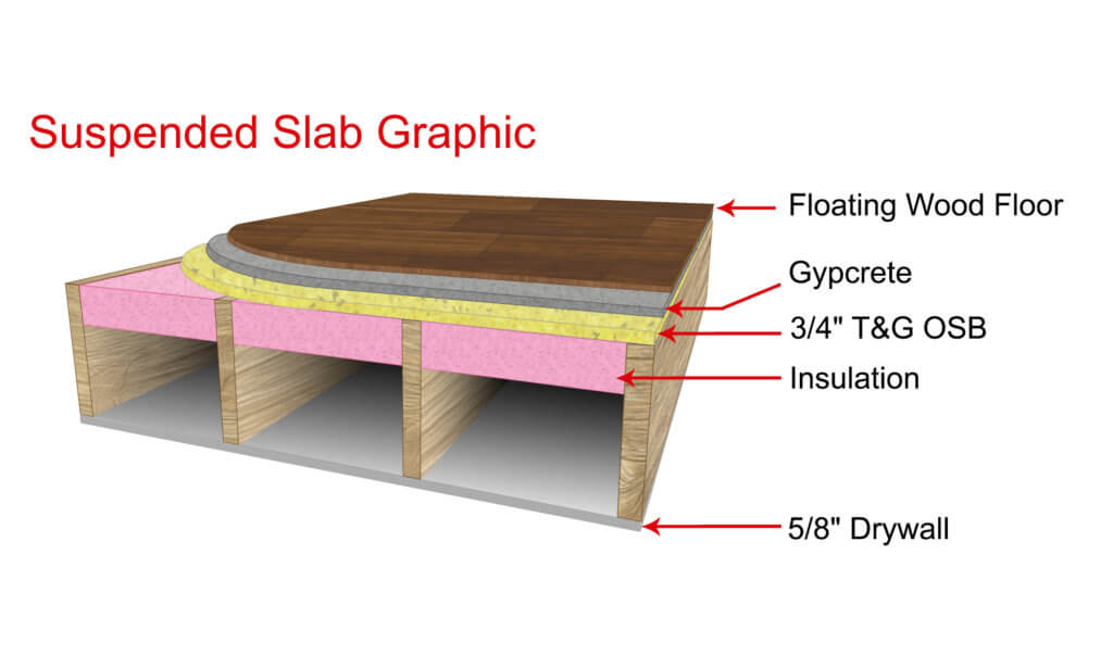 Graphic of a suspended slab with a thin gypcrete pour for radiant floor heat.